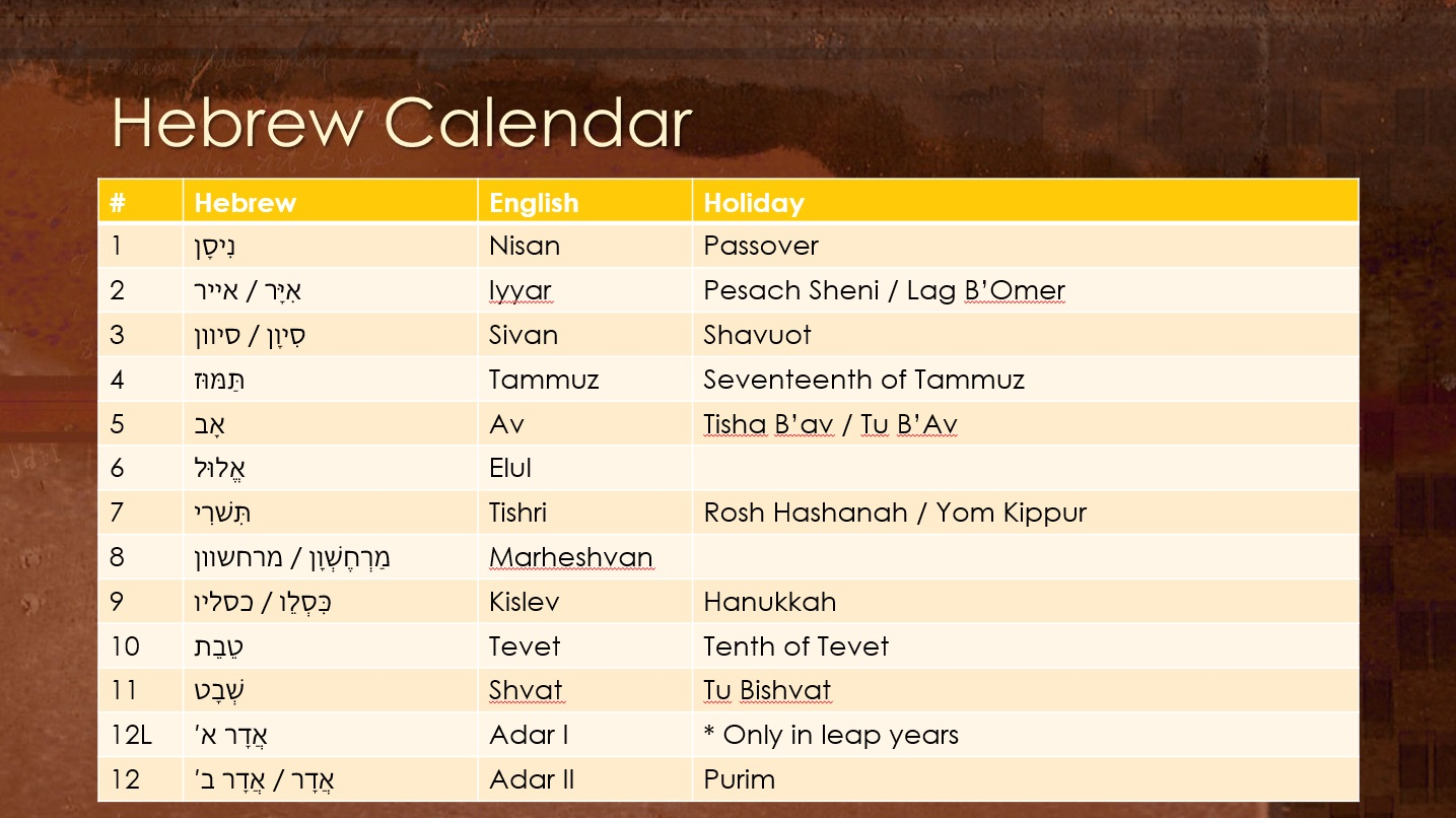 nehemiah-hebrew-calendar.jpg (1435×806) | GOD'S WORD FOR TODAY ...
